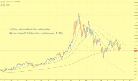 BTCUSD: 200 Tage Linie kann Bitcoin Kurs nicht aufhalten...
