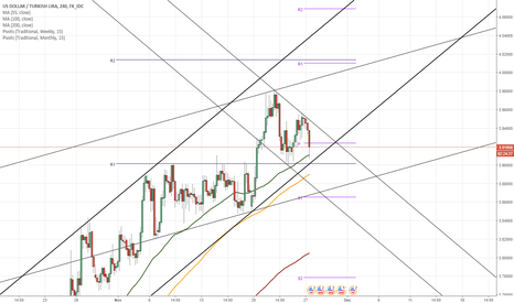 USDTRY: USD/TRY 4H Chart: Short term decline in progress