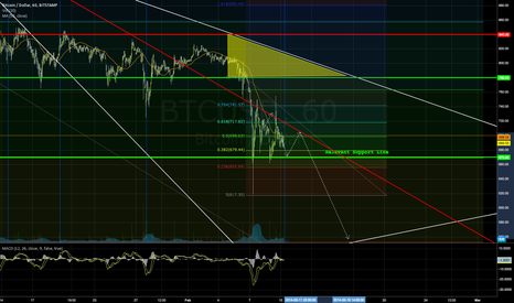 BTCUSD: Bitcoin - Support Line and Further Losses