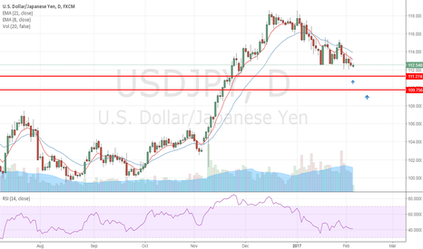 USDJPY: Waiting to get Long between 109 and 111