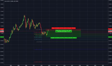 EURUSD: Short Very  long term