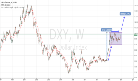 DXY: The future of USD