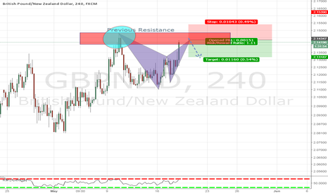 GBPNZD: Advanced Bat Patter Formation
