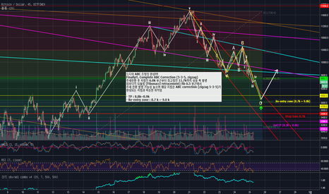 BTCUSD: BTCUSD (Bitfinex) Short-term Predictions Update Feb#4