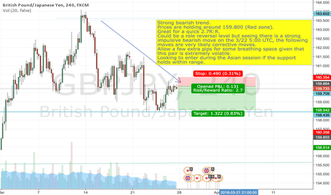GBPJPY: GBPJPY 3/26 Week 5 Analysis on a 4-hr chart