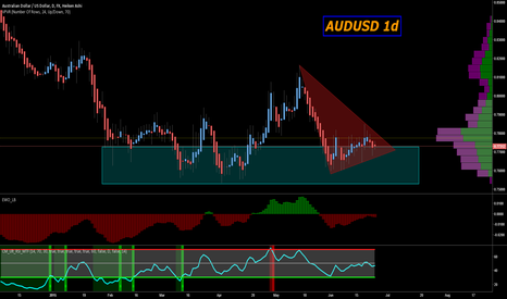 AUDUSD: AUDUSD headed into the marsupium