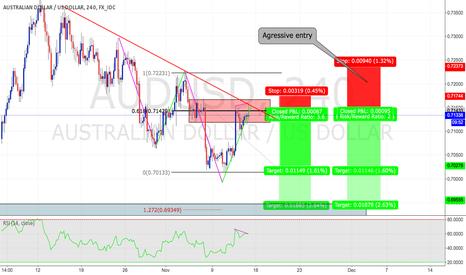 AUDUSD: Trend continuation opportunity on AUDUSD