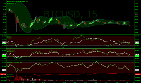 BTCUSD: 15 minutes of fame (WIP)
