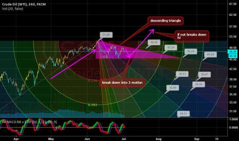 USOIL: Descending Triangle?
