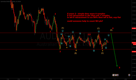 AUDUSD: can someone help with this flat correction?