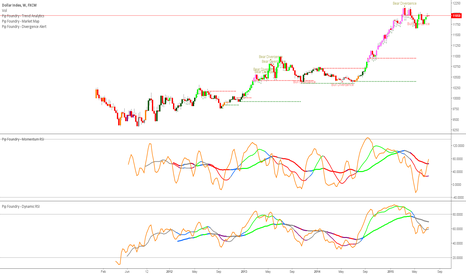 USDOLLAR: Weekly DXY Bullish Flag! *move out of the way for king dollar*