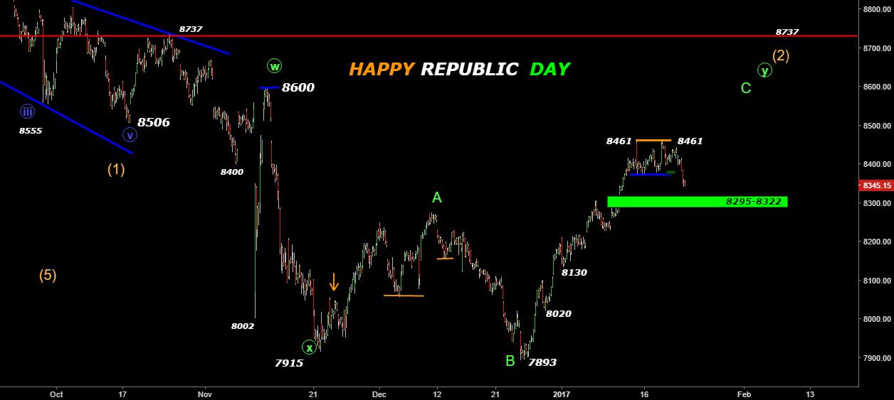 Nifty- Gapzone 8295-8322-Bulls Sweet Spot- Happy Republic Day