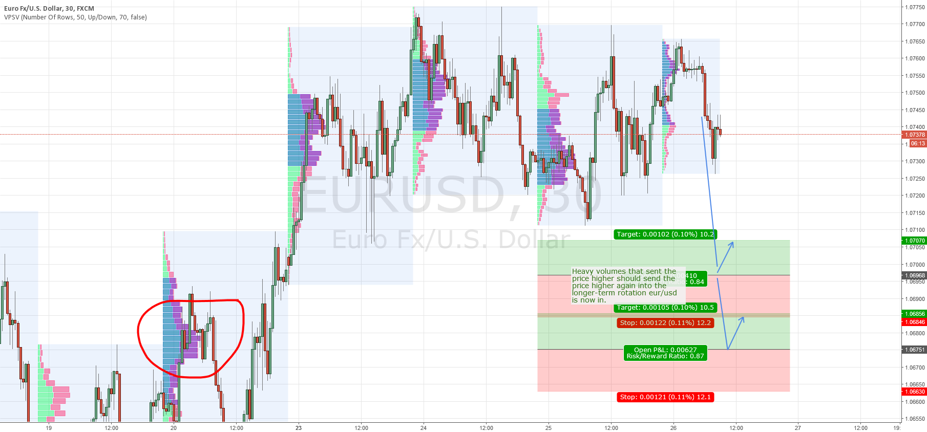 EUR/USD intraday levels for 26.1.2016