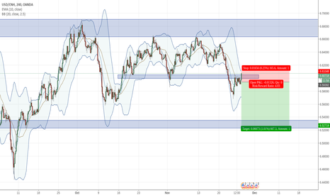 USDCNH: USDCNH 4h sell retest