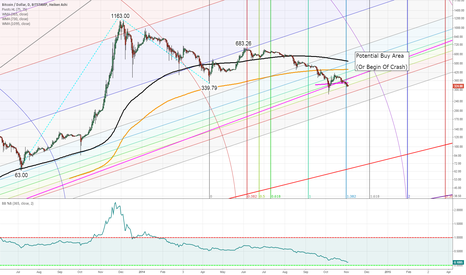BTCUSD: Bitcoin Winter 2014/2015 Outlook: Important price areas to watch