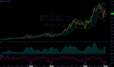 BTCUSD: BTC/USD BB %B EMA crossings
