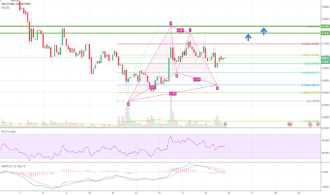QSHUSD: QSH/USD Gartley pattern, trend change confirmed - road to 1$