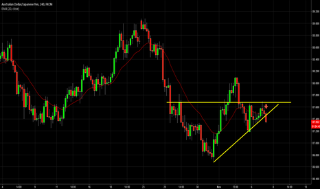 AUDJPY: AUDJPY  breaking down a triangle pattern
