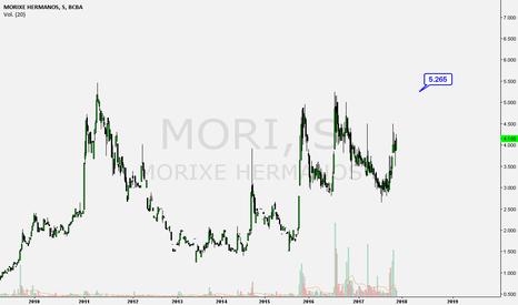 MORI: $mori