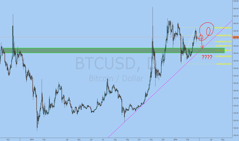 BTCUSD: THE LONG AWAITED, MAGICAL TREND LINE BOUNCE.... PROBABLY