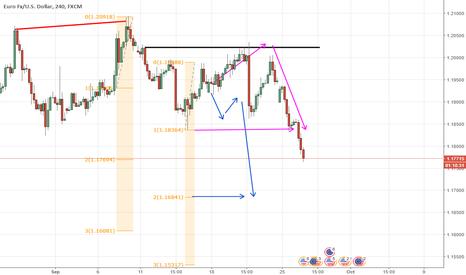 EURUSD: Euro/Usd de camino al TP 2