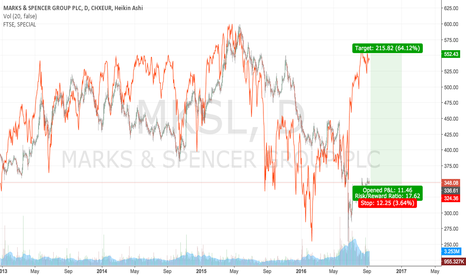 MKS: Marks & Spencer: Clear long