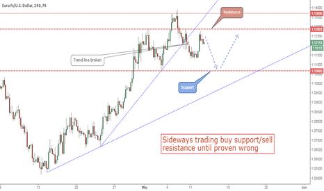 EURUSD: Euro vs USD Enters Sideways Range