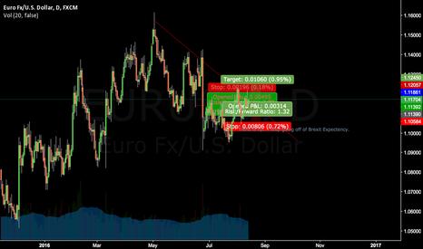 EURUSD: my outlook still exist EU up