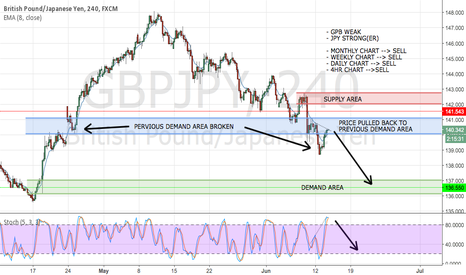 GBPJPY: Just an GBPJPY SELL idea