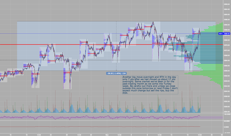 ES1!: $ES_F Bracketing nicely for past 30 days of trading
