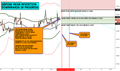 GBPUSD: FX CHART OF THE DAY: GBP MEAN REVERTION DOWNWARDS IN PROGRESS