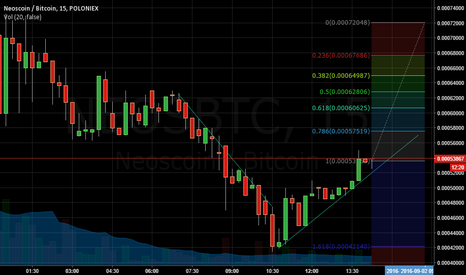 NEOSBTC: Can this Idea of uptrend is be conformed