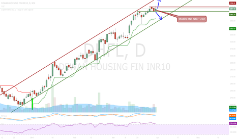 DHFL: DHFL - Middle of the Channel
