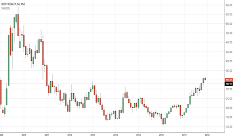 CNXREALTY: NIFTY REALITY - NEW HIGHS