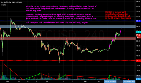 BTCUSD: BTC showing Bullish signs. But are the Bears really gone?