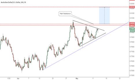 AUDUSD: Aussie Facing key short term resistance levels