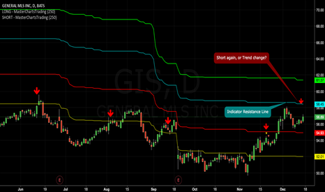 GIS: General Mills: Short Again, or a Looming Breakout?