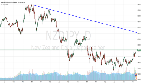 NZDJPY: Risk ON move
