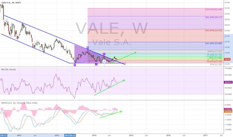 VALE: LONG $VALE