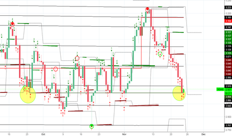 NGAS: Notice NG pattern - exactly 1 month ago price was at 2.88