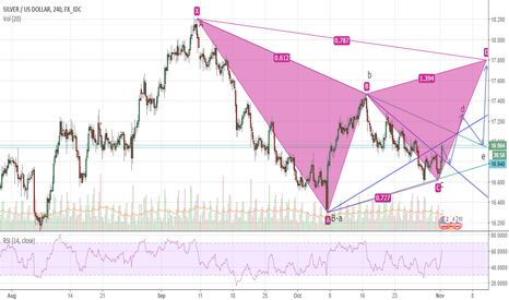 XAGUSD: Bullish Gartley and wave B triangle