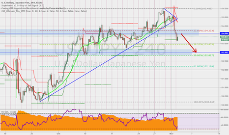 USDJPY: USDJPY couldn't hold above 105 and started correcting lower