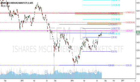 EEM: EEM long, with upcoming Sell targets