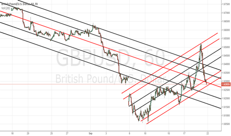 GBPUSD: Support and Resistance Trend GBP/USD