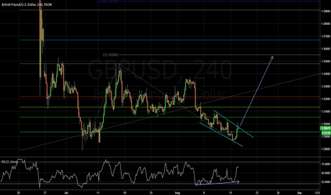 GBPUSD: an Impulse wave come after a corrective wave