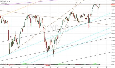 DJI: Dow Jones 8/9/2016