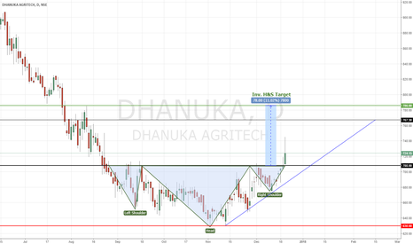 DHANUKA: DHANUKA AGRITECH | Looks bullish - Inverted Head& Shoulder