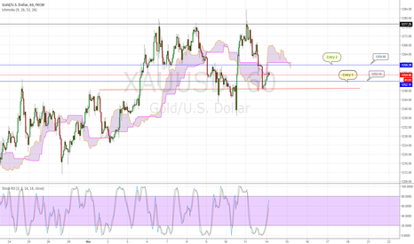 XAUUSD: Trade With Caution