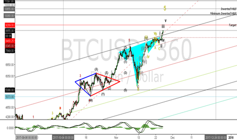 BTCUSD: BTC Expectations!