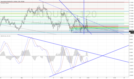 AUDUSD: Triangle on MACD ? Maybe